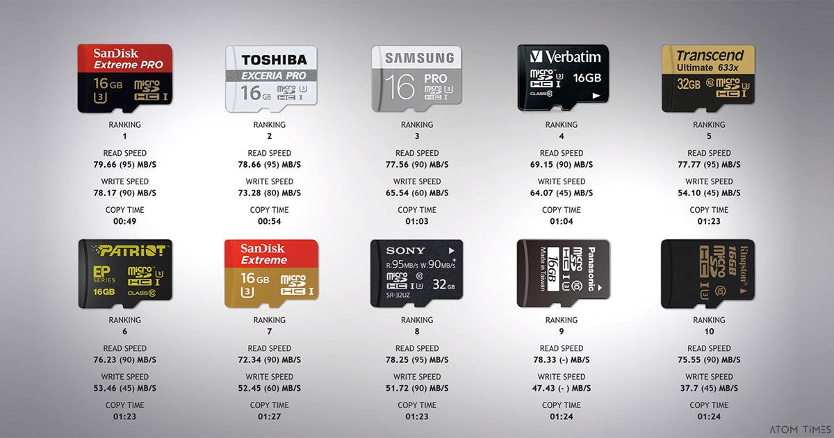 Test di velocità schede microSD